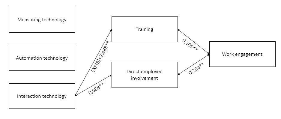 Figure 1. Linear regressions between technology types, training and direct employee involvement, and work engagement